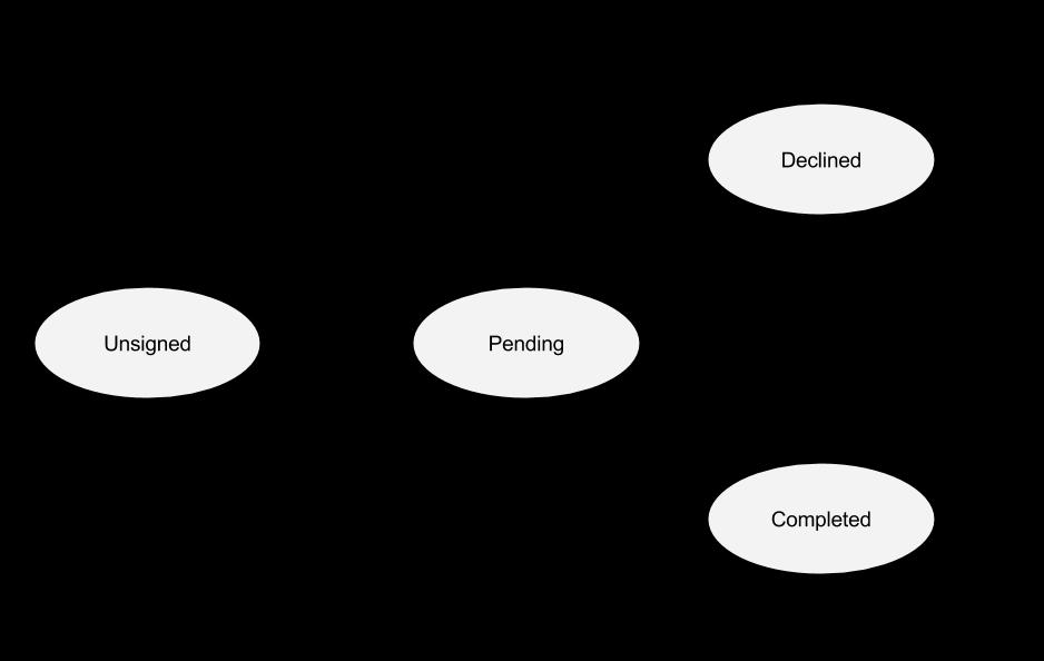 modelling simple finite state machines in f